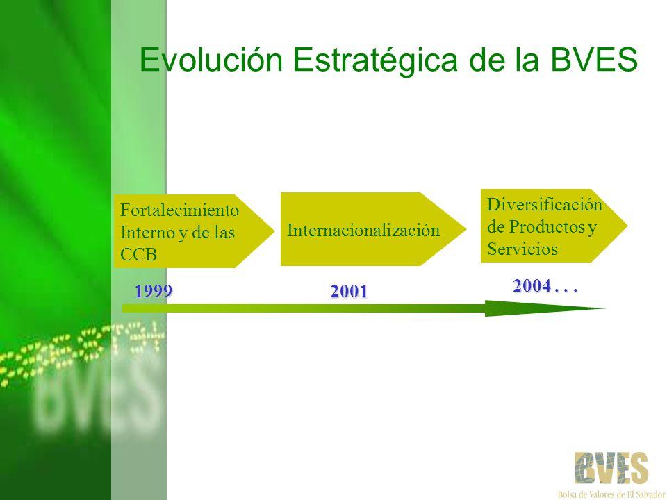 Evolución Estratégica de la BVES Fortalecimiento Interno y de las CCB Internacionalización Diversificación de Productos y Servicios 1999 2004... 2001