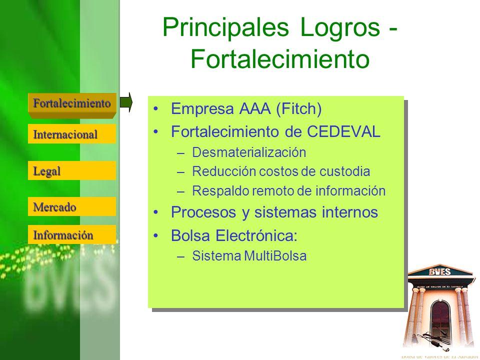 Principales Logros - Fortalecimiento Empresa AAA (Fitch) Fortalecimiento de CEDEVAL –Desmaterialización –Reducción costos de custodia –Respaldo remoto