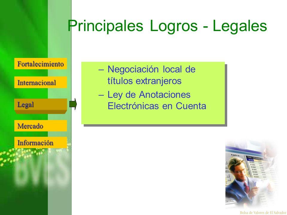 Principales Logros - Legales –Negociación local de títulos extranjeros –Ley de Anotaciones Electrónicas en Cuenta –Negociación local de títulos extran