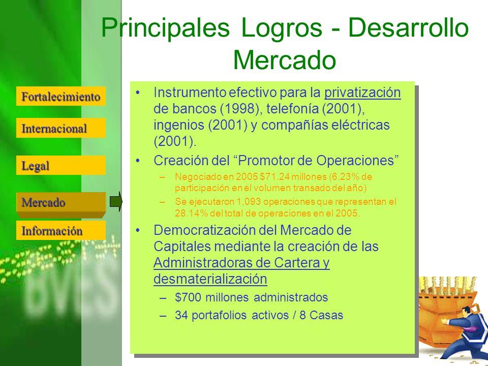 Principales Logros - Desarrollo Mercado Instrumento efectivo para la privatización de bancos (1998), telefonía (2001), ingenios (2001) y compañías elé