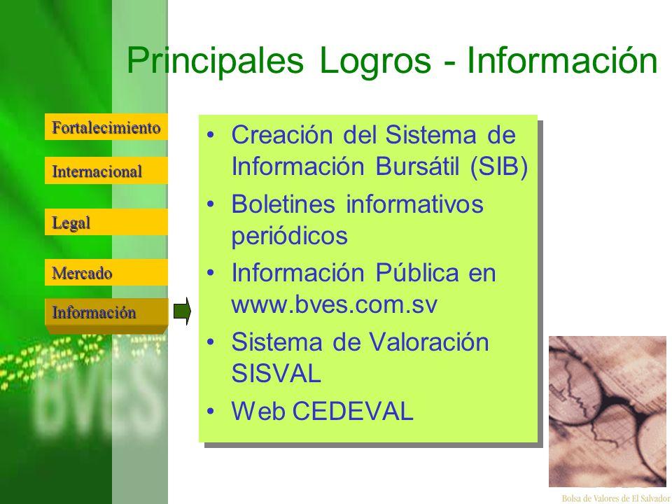 Principales Logros - Información Creación del Sistema de Información Bursátil (SIB) Boletines informativos periódicos Información Pública en www.bves.