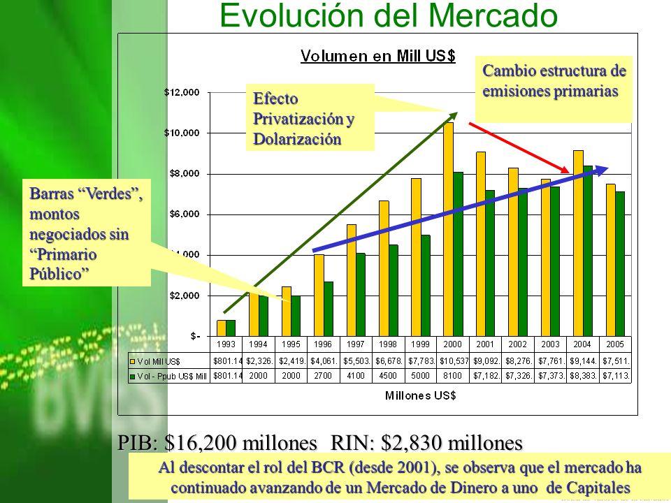 PIB: $16,200 millones RIN: $2,830 millones Al descontar el rol del BCR (desde 2001), se observa que el mercado ha continuado avanzando de un Mercado d