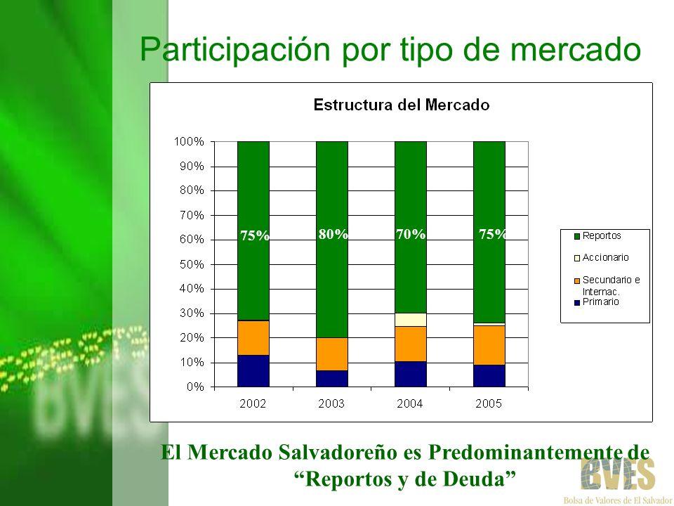 3. Perspectivas y Plan de Negocios de la Bolsa de Valores de El Salvador