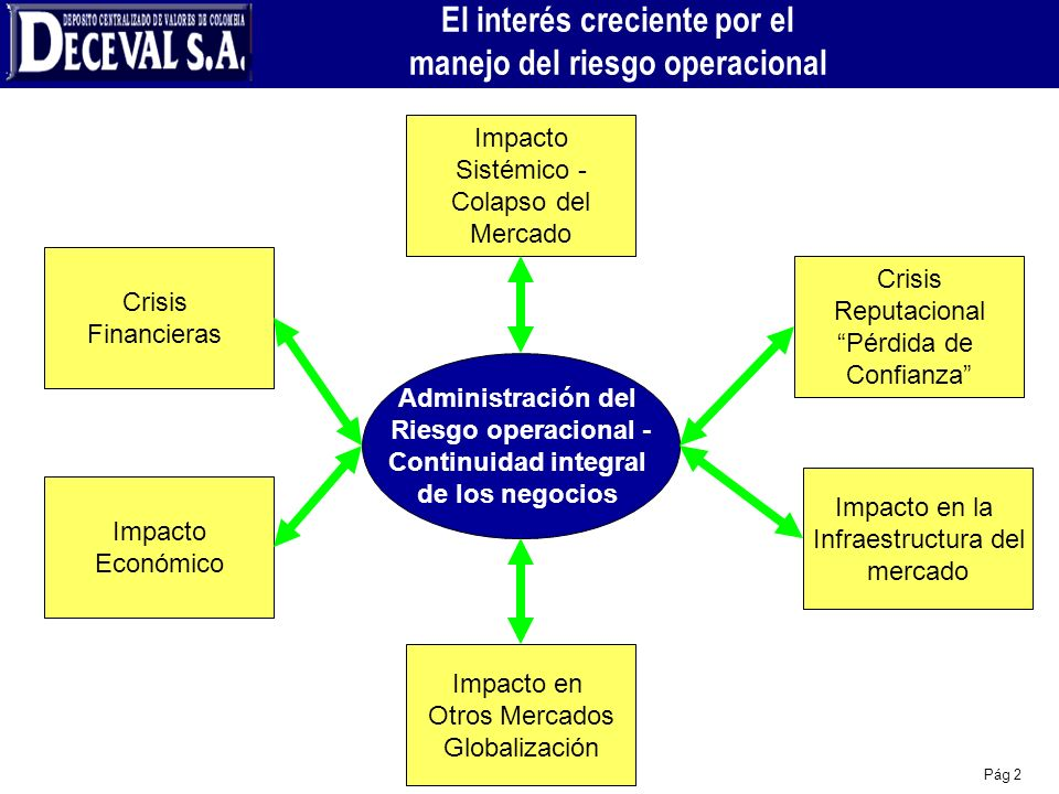 Pág 2 El interés creciente por el manejo del riesgo operacional Crisis Financieras Administración del Riesgo operacional - Continuidad integral de los