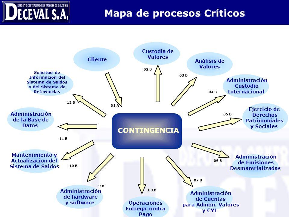 Pág 9 Mapa de procesos Críticos CONTINGENCIA Solicitud de Información del Sistema de Saldos o del Sistema de Referencias Cliente Custodia de Valores A