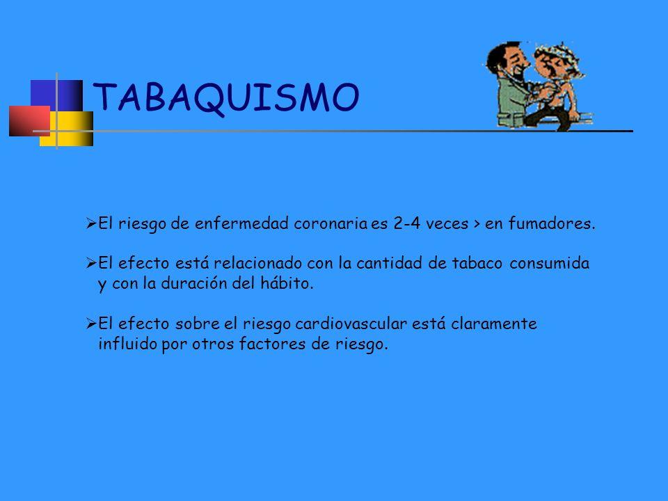 TABAQUISMO El riesgo de enfermedad coronaria es 2-4 veces > en fumadores. El efecto está relacionado con la cantidad de tabaco consumida y con la dura