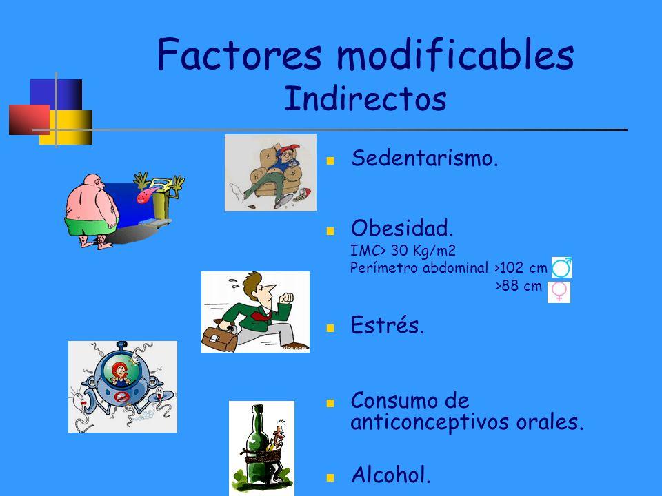 Factores modificables Indirectos Sedentarismo. Obesidad. IMC> 30 Kg/m2 Perímetro abdominal >102 cm >88 cm Estrés. Consumo de anticonceptivos orales. A