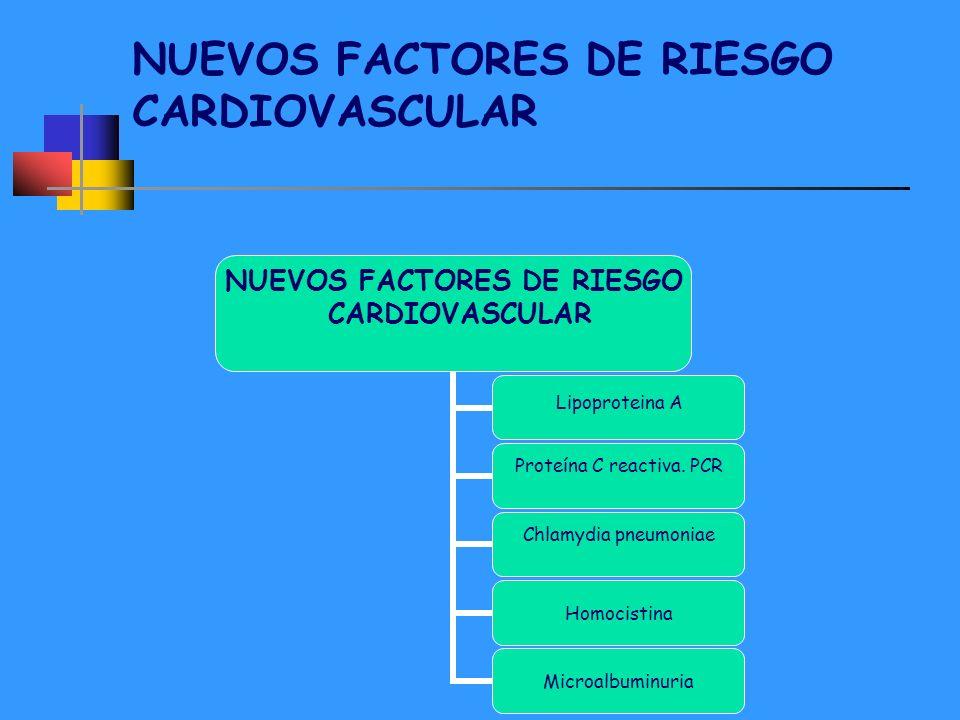 NUEVOS FACTORES DE RIESGO CARDIOVASCULAR NUEVOS FACTORES DE RIESGO CARDIOVASCULAR Lipoproteina A Proteína C reactiva. PCR Chlamydia pneumoniae Homocis