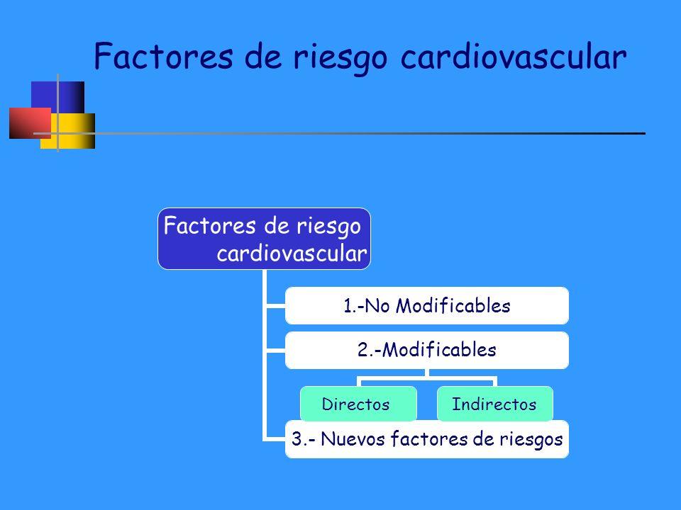 Factores de riesgo cardiovascular Factores de riesgo cardiovascular 1.-No Modificables 2.-Modificables DirectosIndirectos 3.- Nuevos factores de riesg