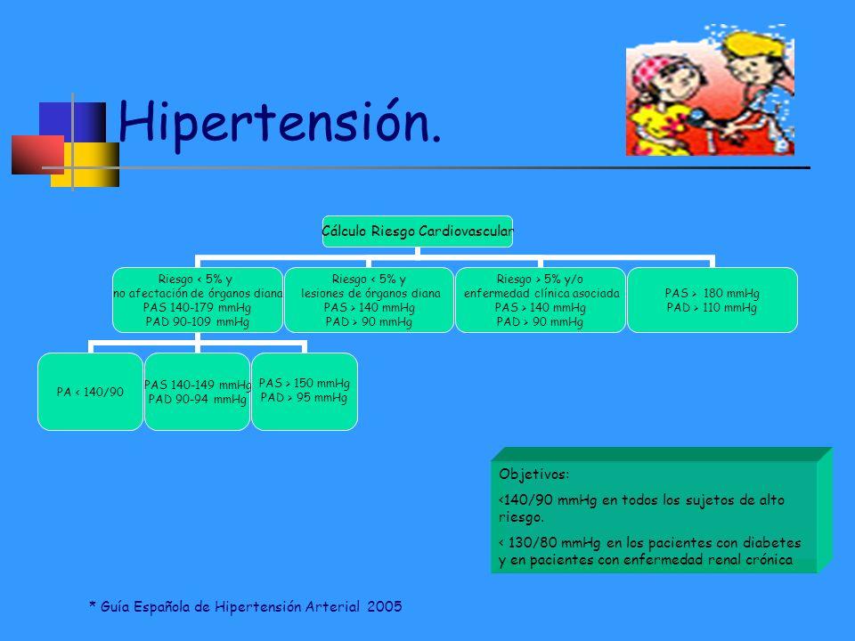 Hipertensión. Cálculo Riesgo Cardiovascular Riesgo < 5% y no afectación de órganos diana PAS 140-179 mmHg PAD 90-109 mmHg PA < 140/90 PAS 140-149 mmHg