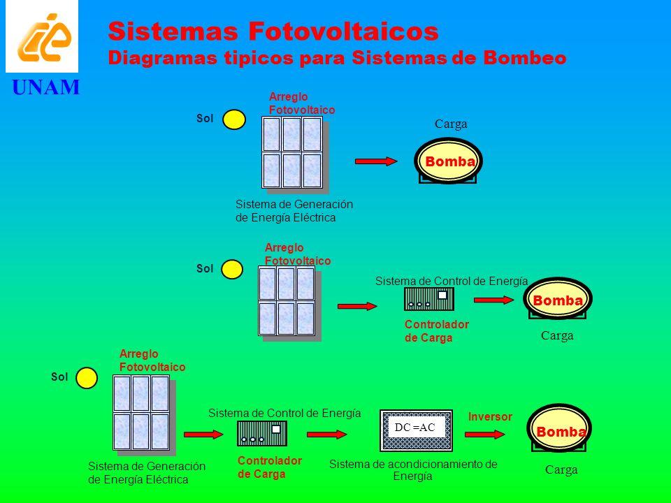 Arreglo Fotovoltaico Sistema de Generación de Energía Eléctrica Sol Sistema de Control de Energía Controlador de Carga DC =AC Sistema de acondicionami
