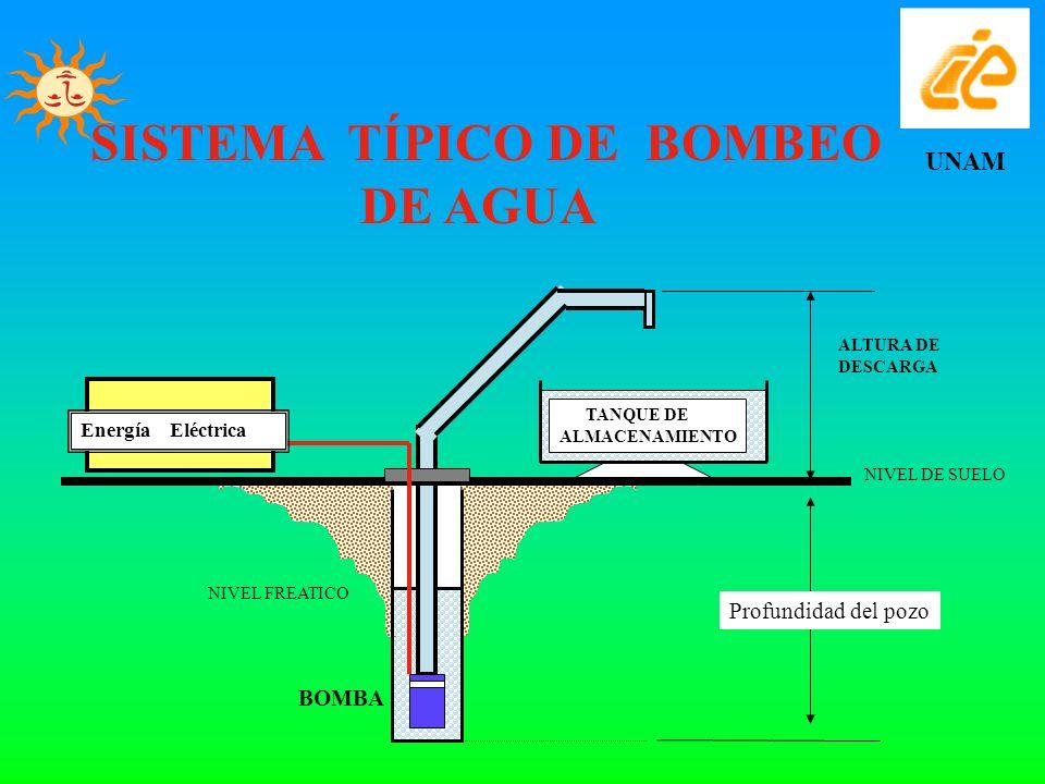 SISTEMA TÍPICO DE BOMBEO DE AGUA UNAM NIVEL DE SUELO TANQUE DE ALMACENAMIENTO Energía Eléctrica NIVEL FREATICO BOMBA ALTURA DE DESCARGA Profundidad de