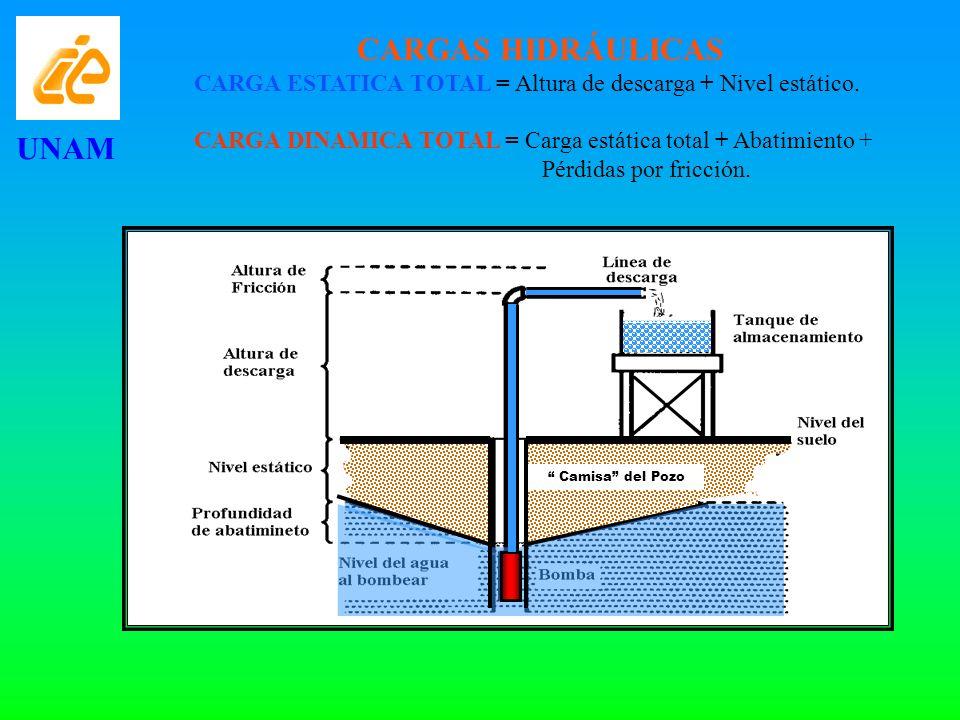 CARGAS HIDRÁULICAS CARGA ESTATICA TOTAL = Altura de descarga + Nivel estático. CARGA DINAMICA TOTAL = Carga estática total + Abatimiento + Pérdidas po