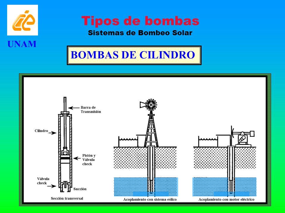 BOMBAS DE CILINDRO UNAM Tipos de bombas Sistemas de Bombeo Solar
