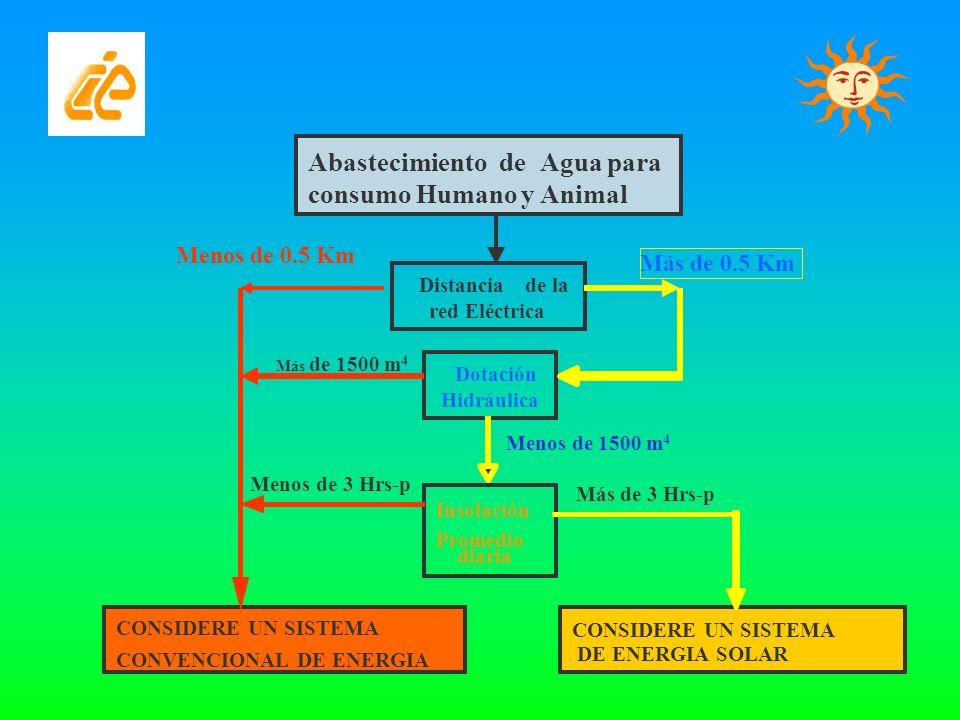 CONSIDERE UN SISTEMA DE ENERGIA SOLAR AbastecimientodeAgua para consumo Humanoy Animal Distancia de la redEléctrica Dotación Hidráulica Insolación Pro