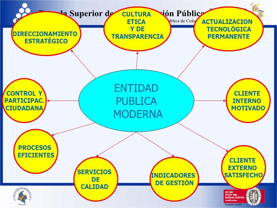 ENTIDAD PUBLICA MODERNA PROCESOS EFICIENTES SERVICIOS DE CALIDAD CLIENTE INTERNO MOTIVADO CLIENTE EXTERNO SATISFECHO CONTROL Y PARTICIPAC. CIUDADANA A