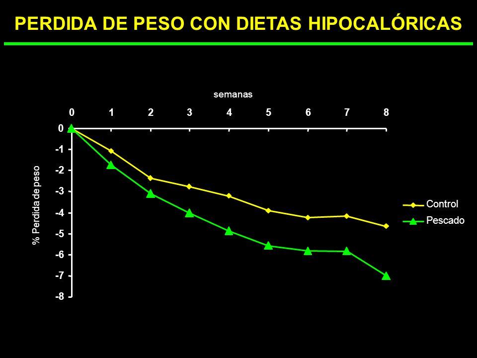 DISEÑO EXPERIMENTAL -30%GET Mujeres y varones; 36 7 años ; IMC= 32 4Kg/m 2 Dieta control 145678320 Semanas Dieta pescado 145678320 Semanas Antropometr