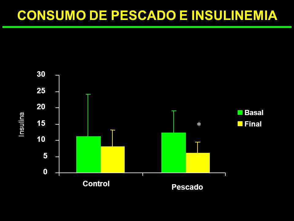 PERDIDA DE PESO CON DIETAS HIPOCALÓRICAS -8 -7 -6 -5 -4 -3 -2 0 012345678 Control Pescado semanas % Perdida de peso
