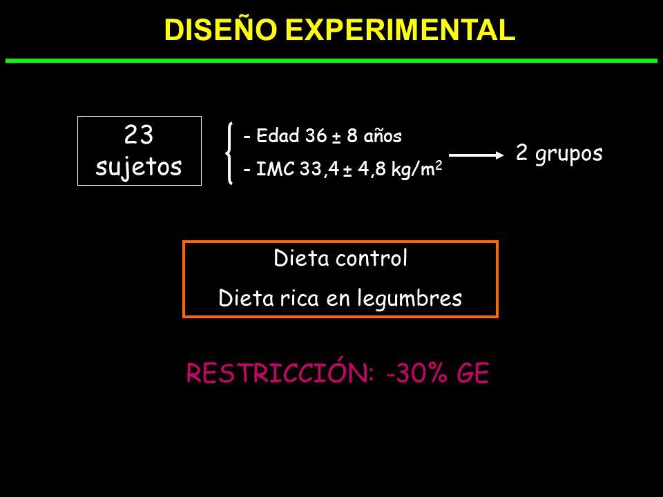 Dieta hipocalórica, con alto contenido en legumbres - BMI - P.cintura - HOMA - Perfil de lípidos - PAS/PAD OBJETIVOS >Pérdida de peso >Síndrome metabó