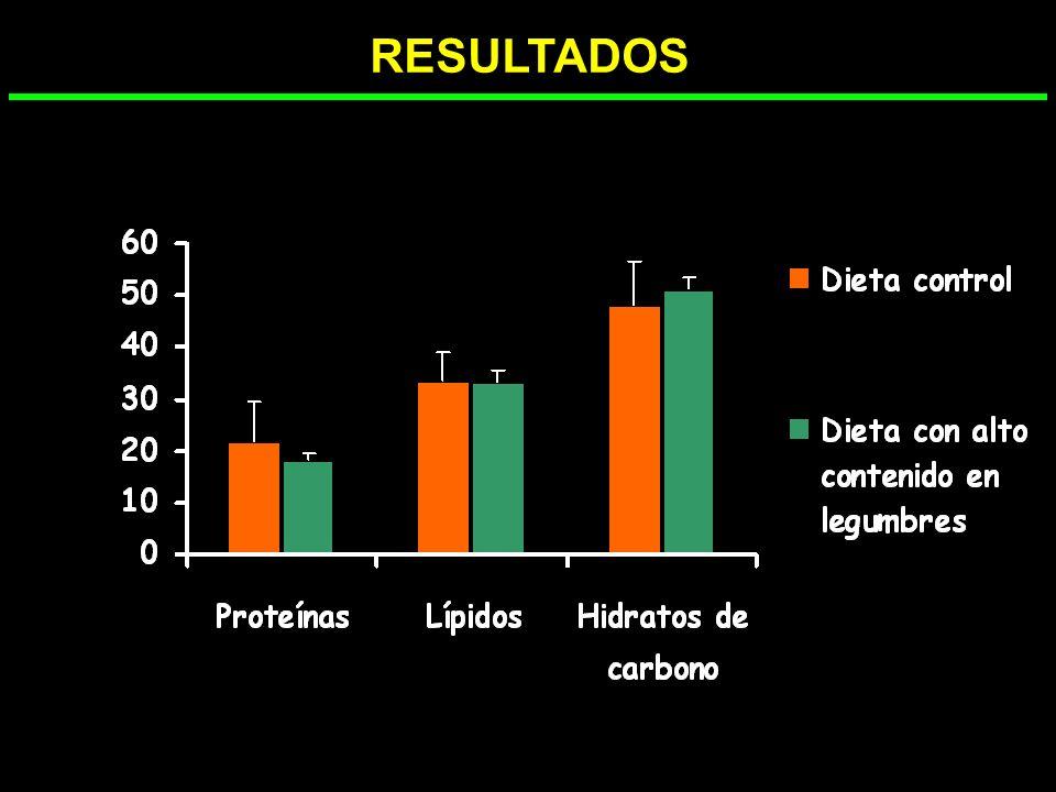 Dieta con alto contenido en legumbres Dieta control Hidratos de carbono (%) Lípidos (%)Proteinas (%) DIETAS DISEÑADAS 0% 10% 20% 30% 40% 50% 60% 70% 8