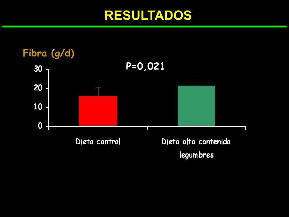 RESULTADOS NS % MACRONUTRIENTES