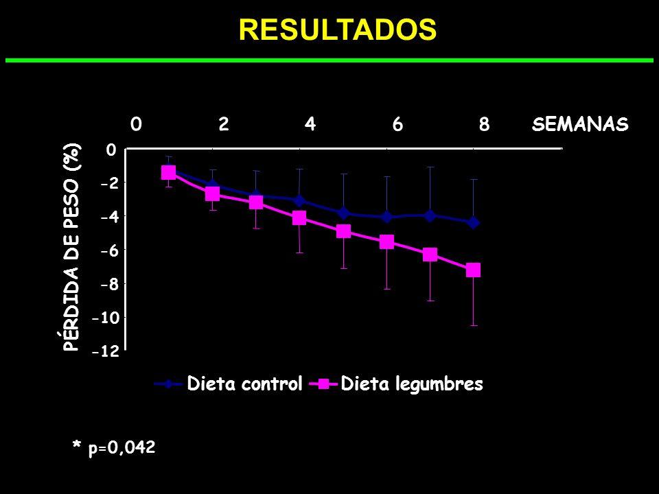 RESULTADOS P=0,021 Fibra (g/d)