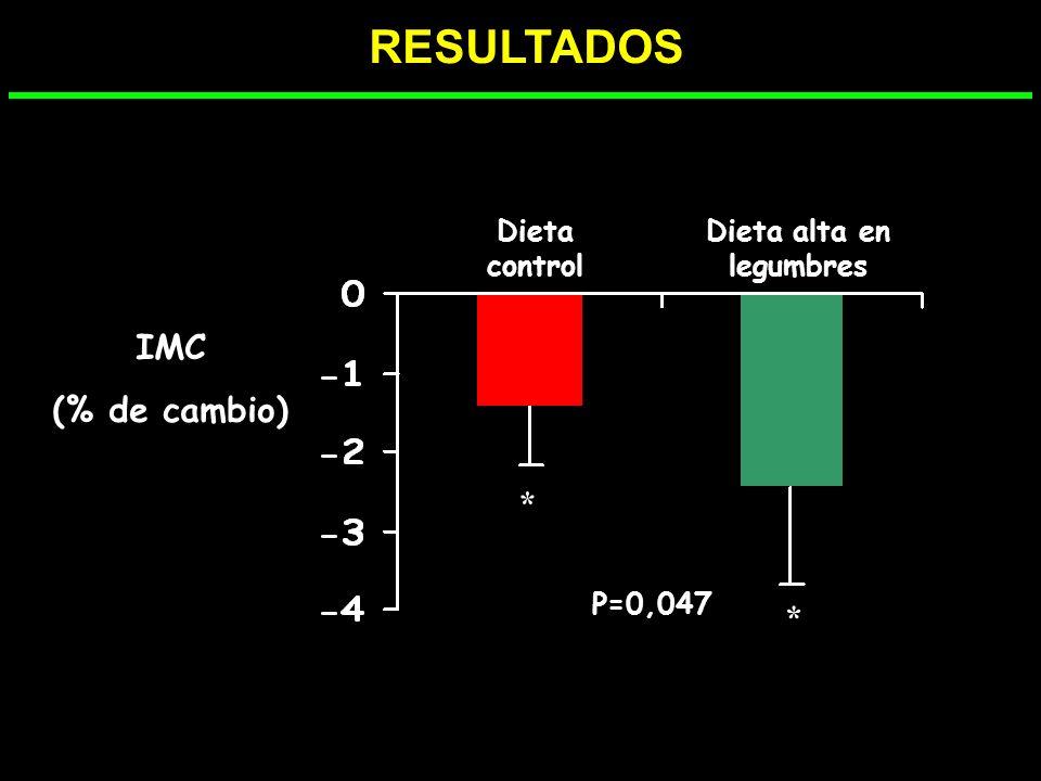 -12 -10 -8 -6 -4 -2 0 02468 SEMANAS PÉRDIDA DE PESO (%) Dieta controlDieta legumbres * * p=0,042 RESULTADOS
