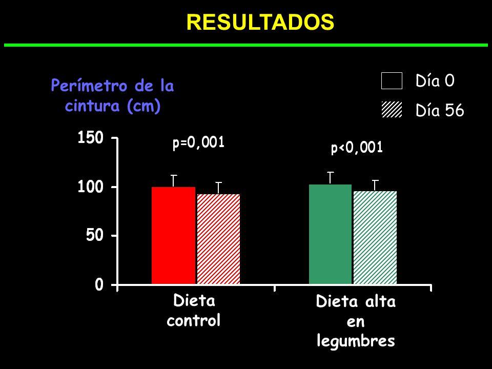 IMC (% de cambio) P=0,047 Dieta control Dieta alta en legumbres * *