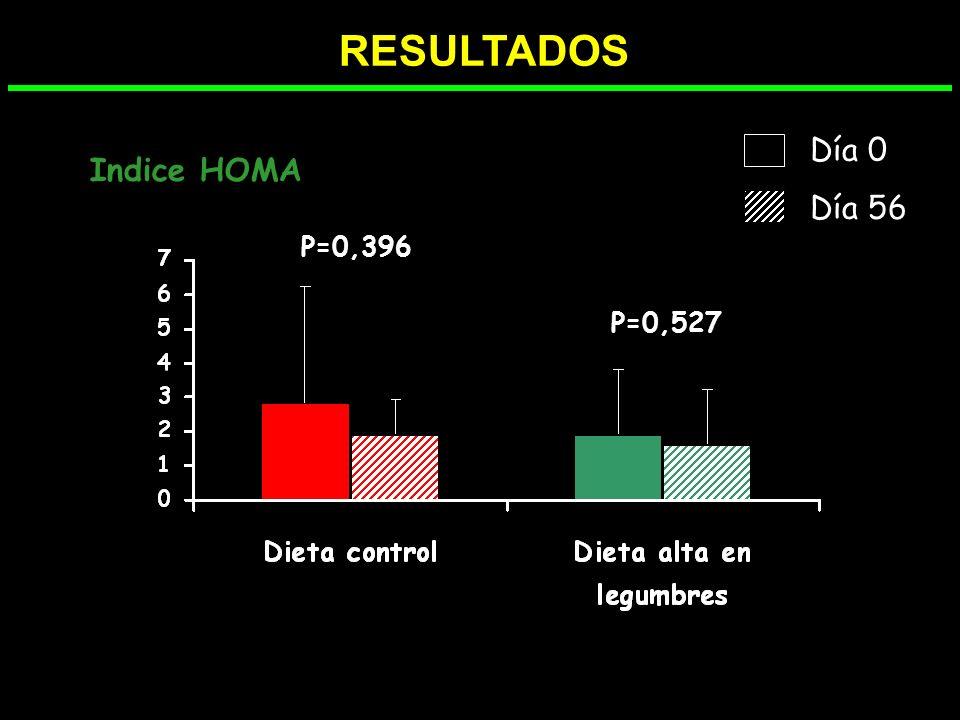 RESULTADOS Perímetro de la cintura (cm) Dieta control Dieta alta en legumbres Día 0 Día 56