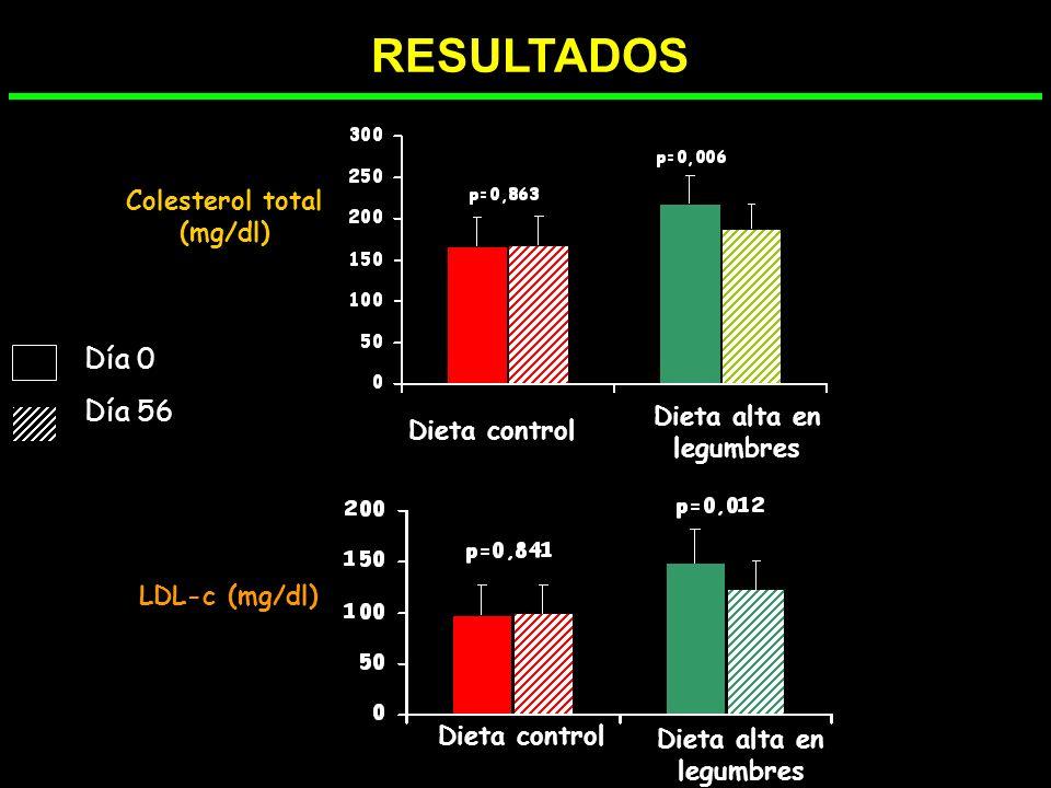 P=0,195 P=0,004 P=0,006 RESULTADOS PAS(mmHg) PAD(mmHg) P=0,169 Dieta control Dieta alta en legumbres Dieta control Dieta alta en legumbres Día 0 Día 5