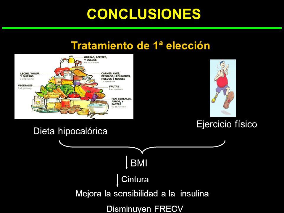RESULTADOS Colesterol total (mg/dl) Dieta control Dieta alta en legumbres LDL-c (mg/dl) Dieta control Dieta alta en legumbres Día 0 Día 56