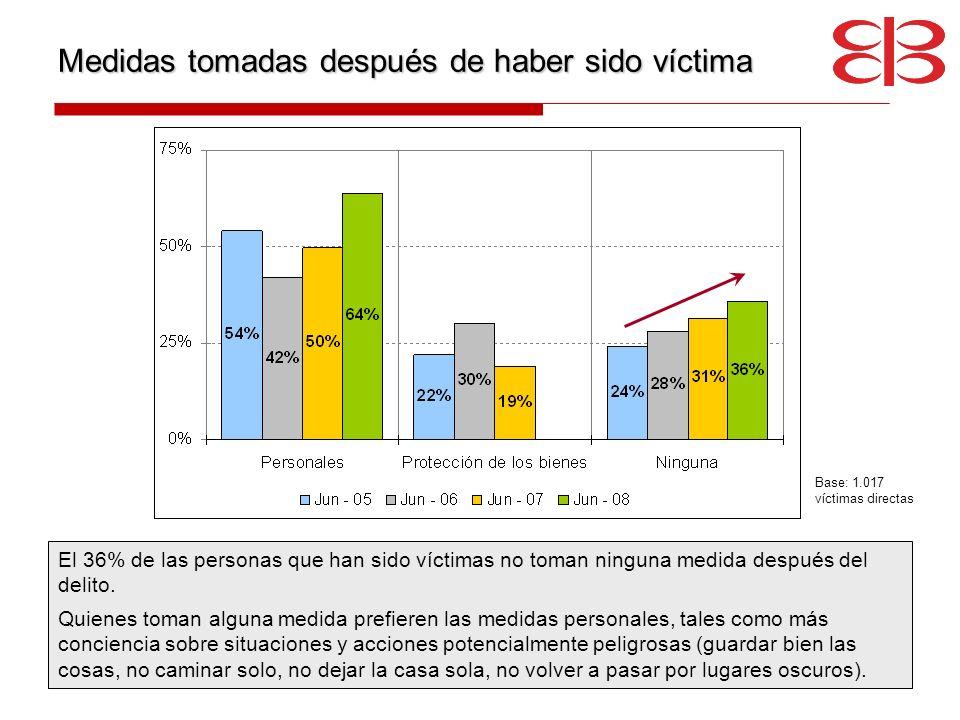 Medidas tomadas después de haber sido víctima El 36% de las personas que han sido víctimas no toman ninguna medida después del delito. Quienes toman a