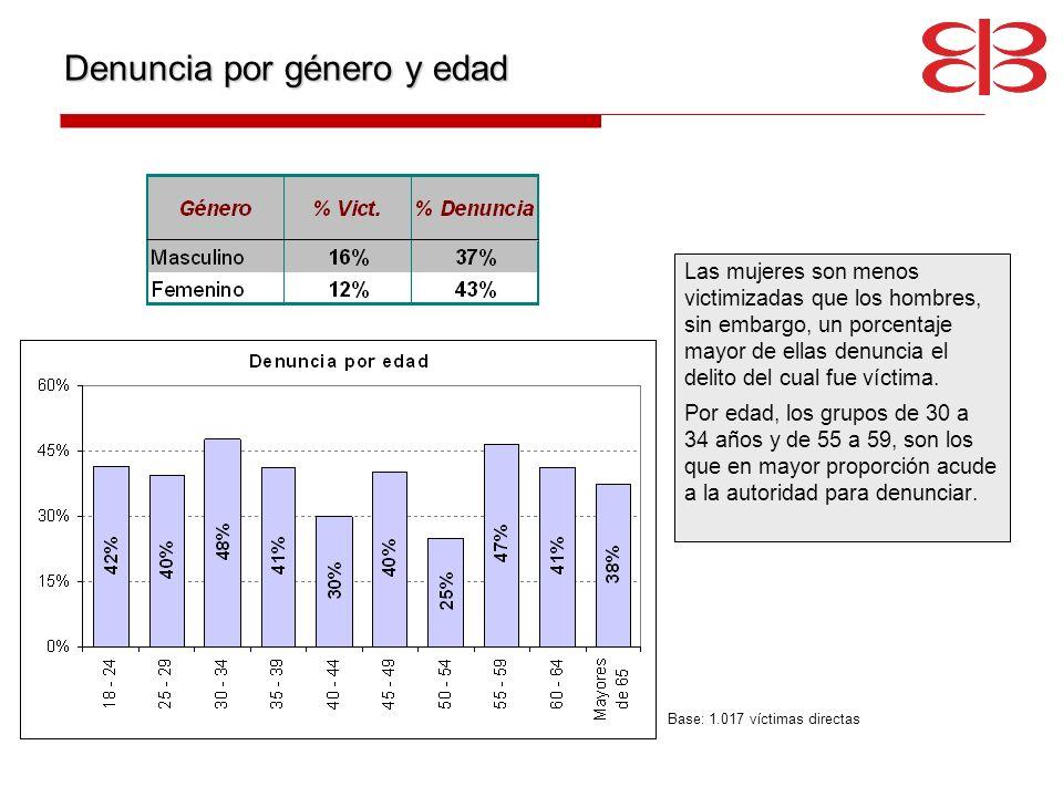 Denuncia por género y edad Las mujeres son menos victimizadas que los hombres, sin embargo, un porcentaje mayor de ellas denuncia el delito del cual f