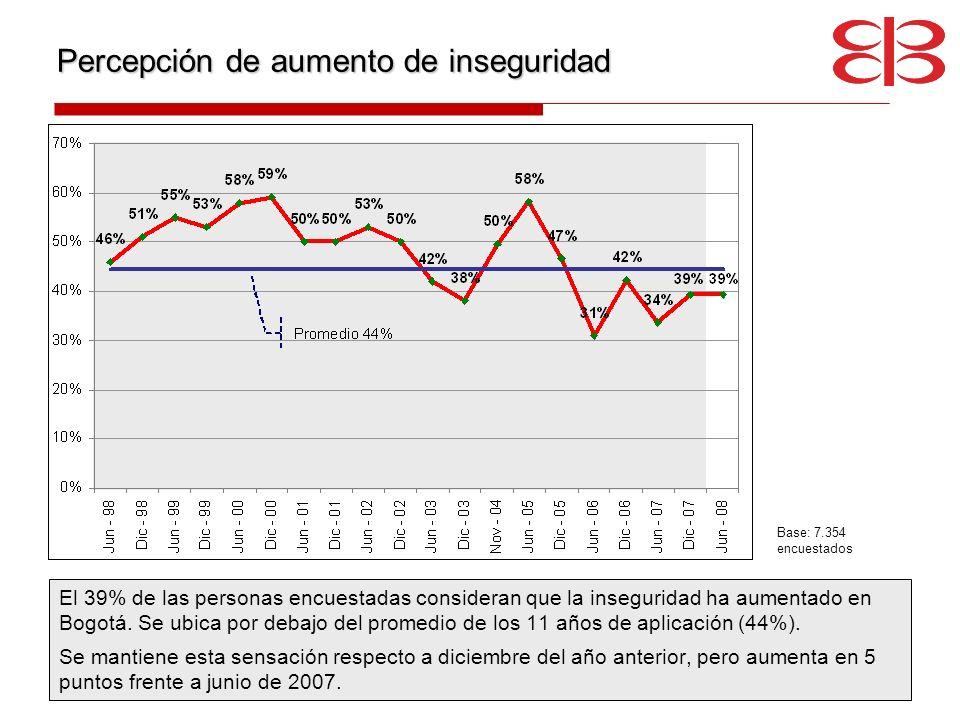 Percepción de aumento de inseguridad El 39% de las personas encuestadas consideran que la inseguridad ha aumentado en Bogotá. Se ubica por debajo del