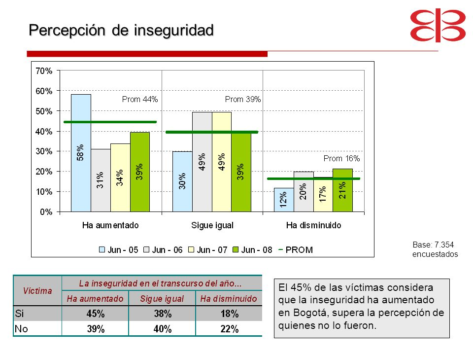 Percepción de inseguridad El 45% de las víctimas considera que la inseguridad ha aumentado en Bogotá, supera la percepción de quienes no lo fueron.