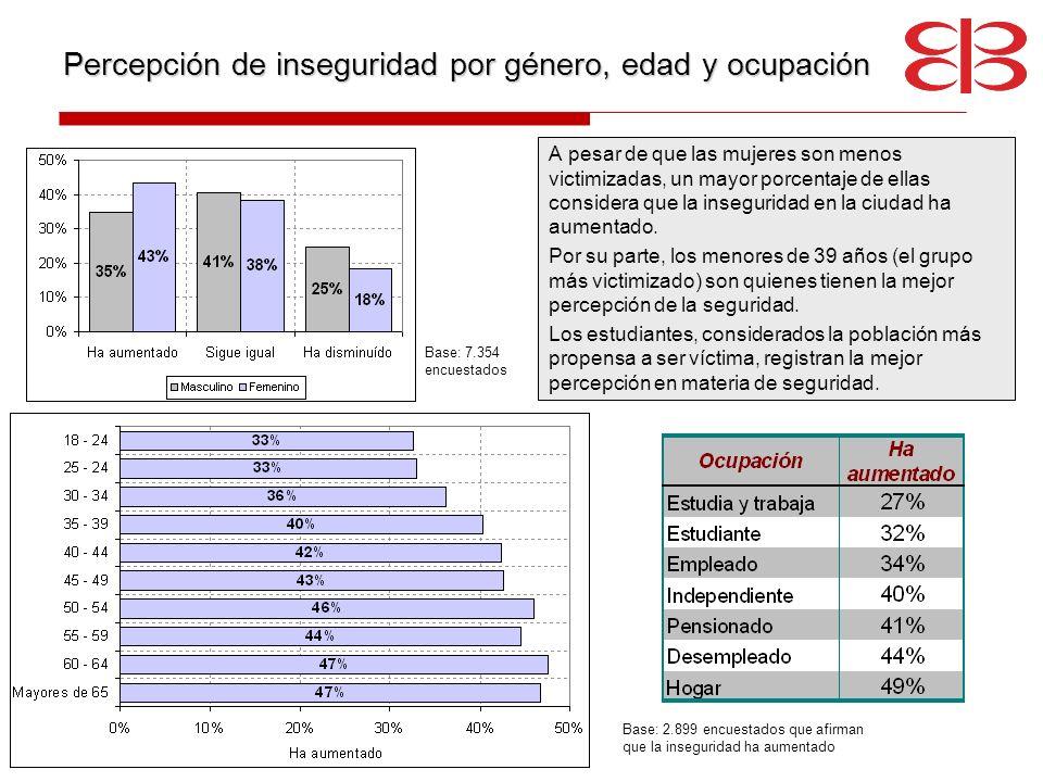 Percepción de inseguridad por género, edad y ocupación A pesar de que las mujeres son menos victimizadas, un mayor porcentaje de ellas considera que l