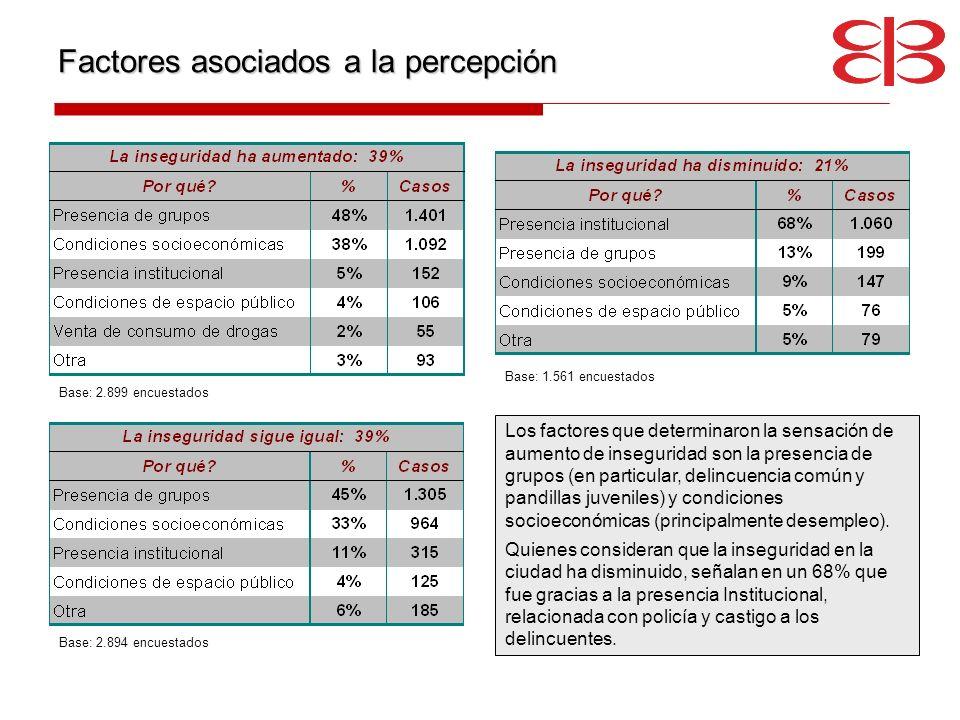 Factores asociados a la percepción Base: 2.894 encuestados Base: 1.561 encuestados Base: 2.899 encuestados Los factores que determinaron la sensación