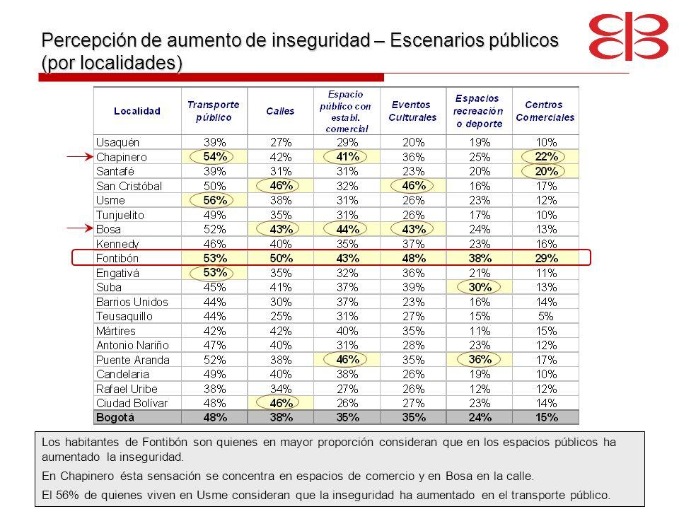 Percepción de aumento de inseguridad – Escenarios públicos (por localidades) Los habitantes de Fontibón son quienes en mayor proporción consideran que
