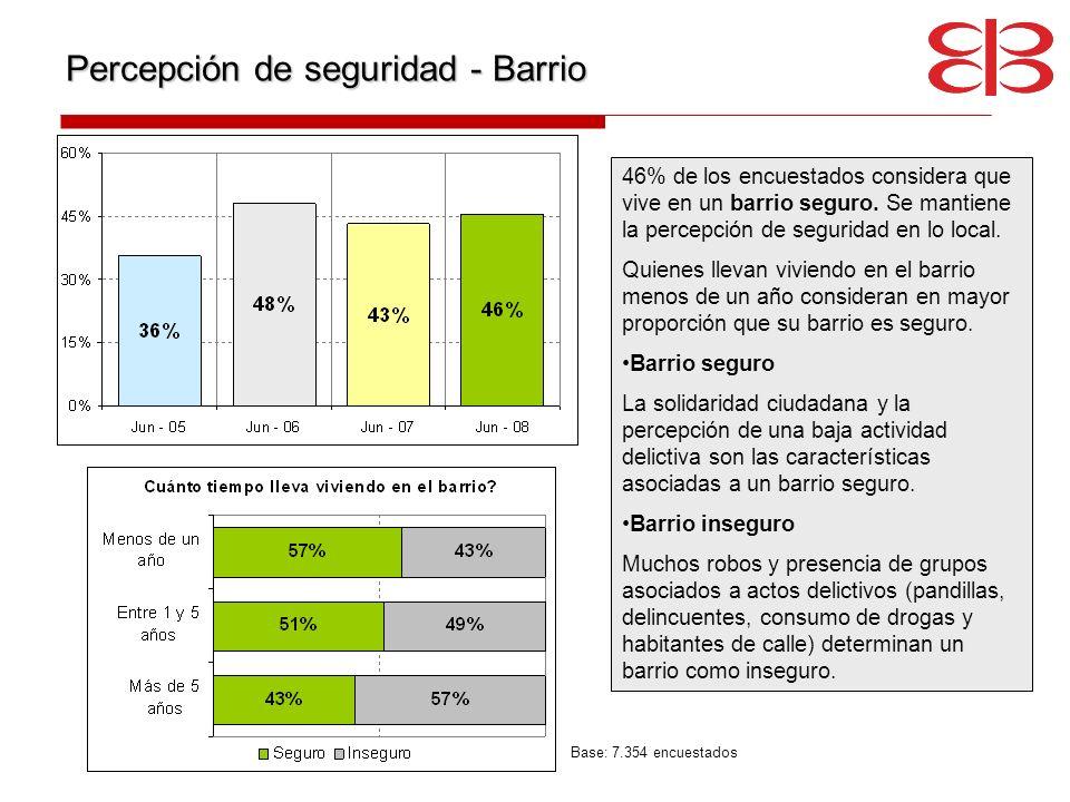 Percepción de seguridad - Barrio 46% de los encuestados considera que vive en un barrio seguro. Se mantiene la percepción de seguridad en lo local. Qu