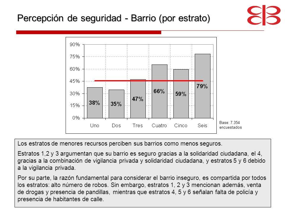 Percepción de seguridad - Barrio (por estrato) Los estratos de menores recursos perciben sus barrios como menos seguros. Estratos 1,2 y 3 argumentan q