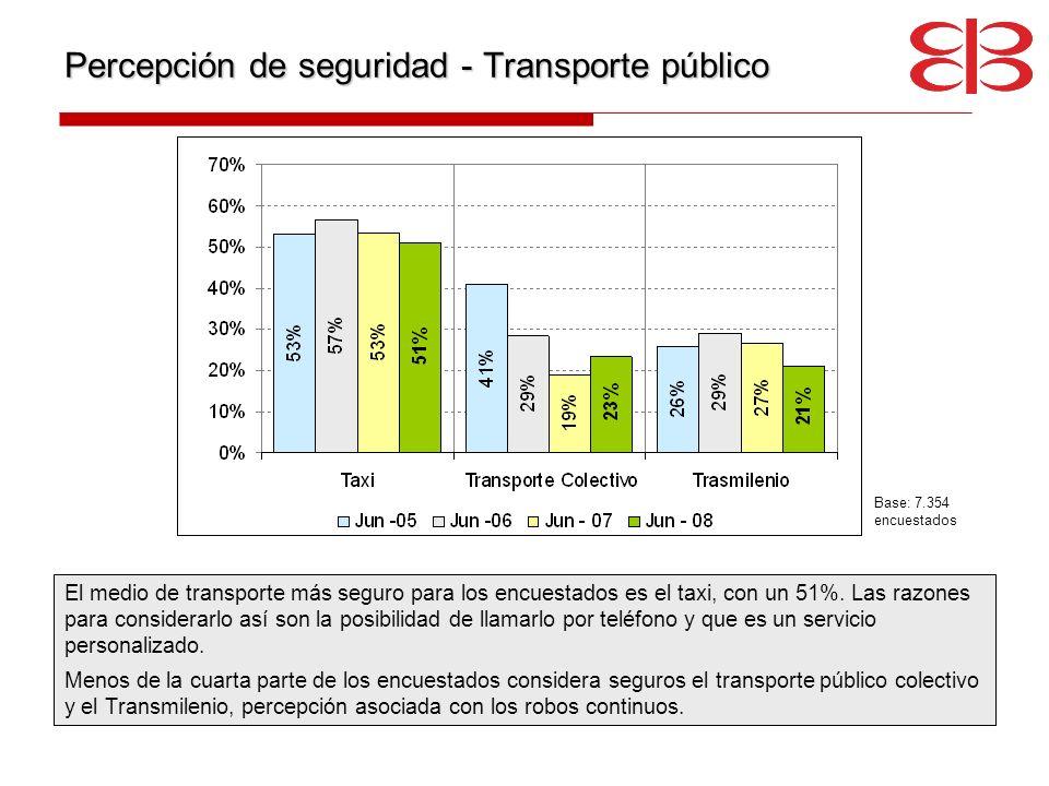 Percepción de seguridad - Transporte público El medio de transporte más seguro para los encuestados es el taxi, con un 51%. Las razones para considera