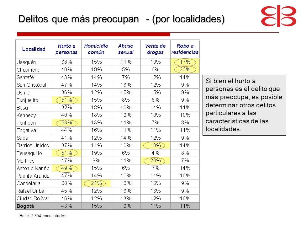 Delitos que más preocupan - (por localidades) Base: 7.354 encuestados Si bien el hurto a personas es el delito que más preocupa, es posible determinar
