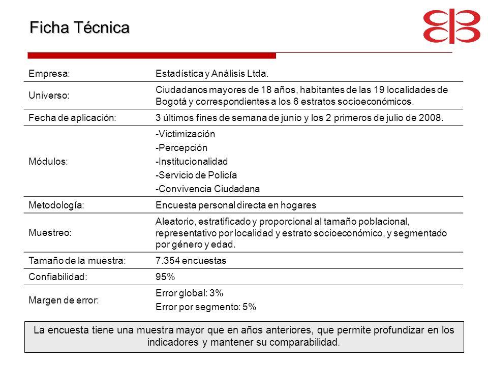 Ficha Técnica La encuesta tiene una muestra mayor que en años anteriores, que permite profundizar en los indicadores y mantener su comparabilidad. Emp