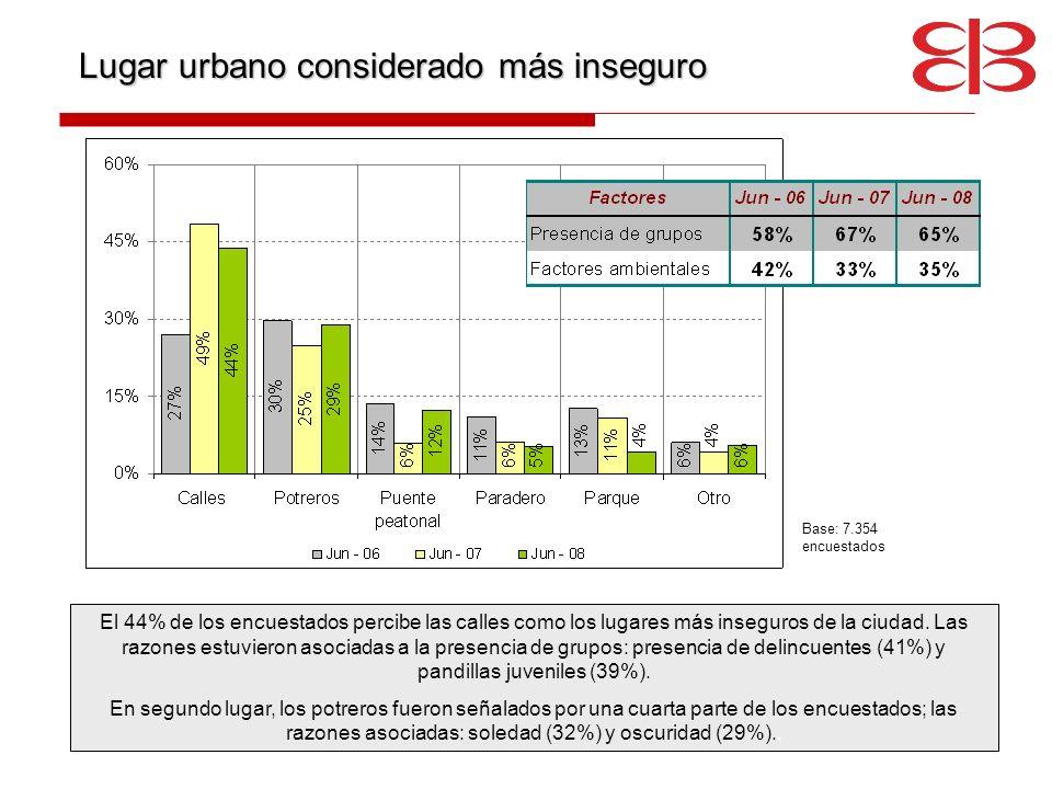 Lugar urbano considerado más inseguro El 44% de los encuestados percibe las calles como los lugares más inseguros de la ciudad. Las razones estuvieron