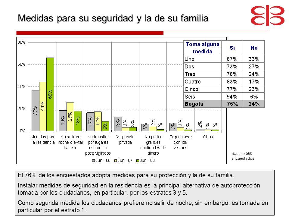 Medidas para su seguridad y la de su familia El 76% de los encuestados adopta medidas para su protección y la de su familia. Instalar medidas de segur