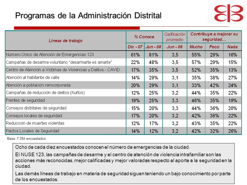 Programas de la Administración Distrital Ocho de cada diez encuestados conocen el número de emergencias de la ciudad. El NUSE 123, las campañas de des
