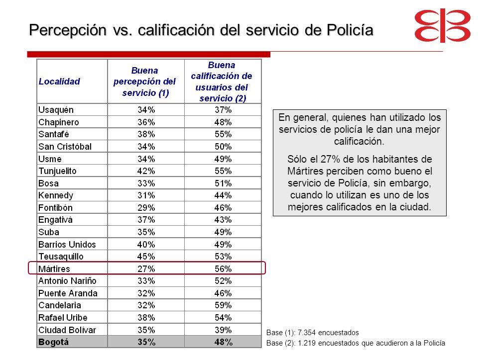 Percepción vs. calificación del servicio de Policía En general, quienes han utilizado los servicios de policía le dan una mejor calificación. Sólo el