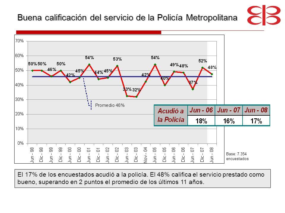 Buena calificación del servicio de la Policía Metropolitana El 17% de los encuestados acudió a la policía. El 48% califica el servicio prestado como b