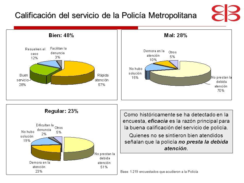 Base: 1.219 encuestados que acudieron a la Policía Calificación del servicio de la Policía Metropolitana Como históricamente se ha detectado en la enc