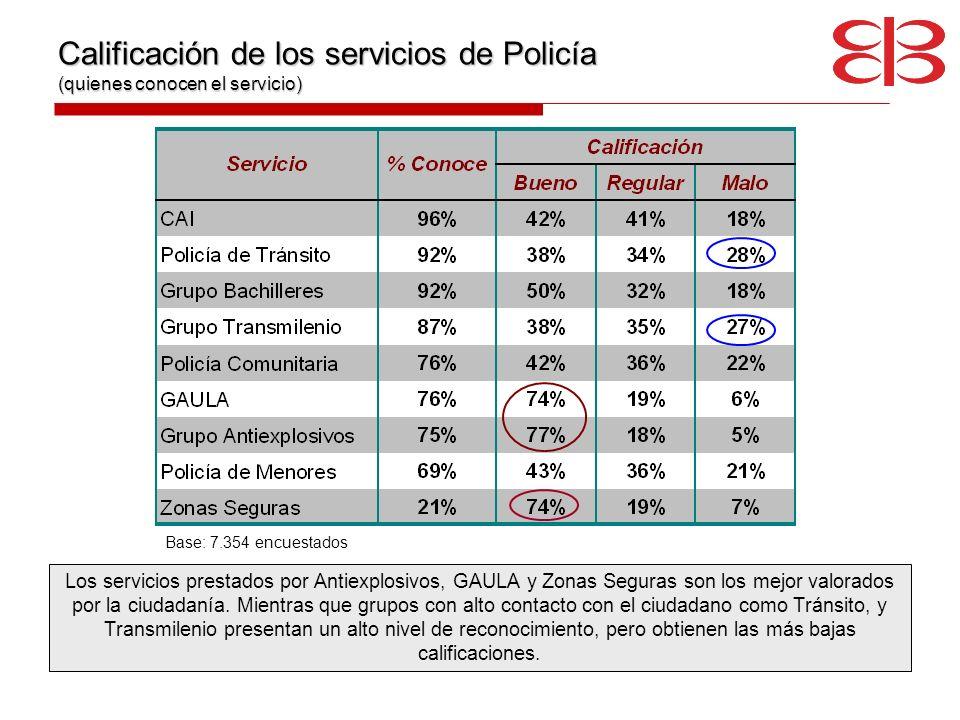 Calificación de los servicios de Policía (quienes conocen el servicio) Los servicios prestados por Antiexplosivos, GAULA y Zonas Seguras son los mejor